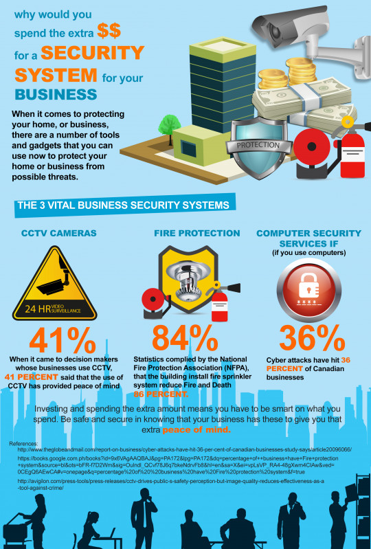 Why Would You Spend The Extra $$ For A Security System for Your Business
