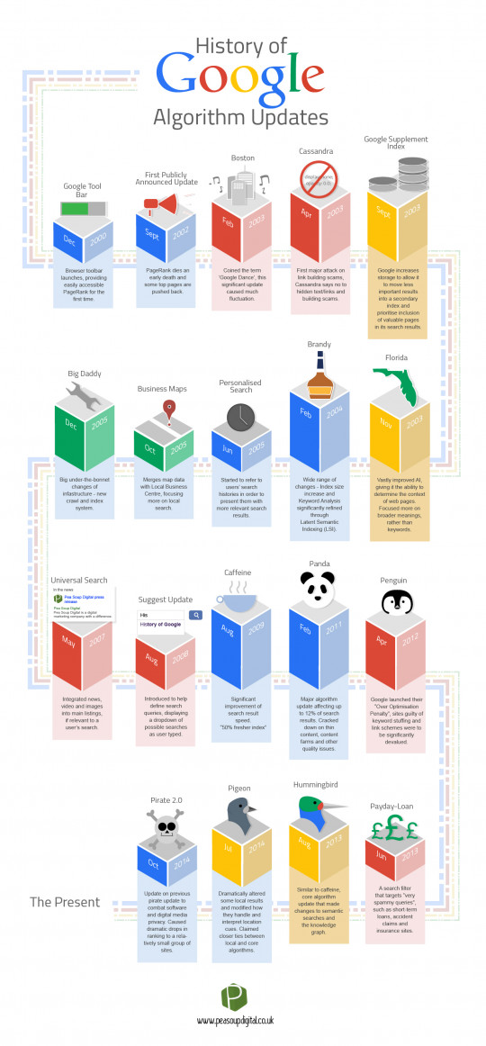 A History of Google Algorithm Updates