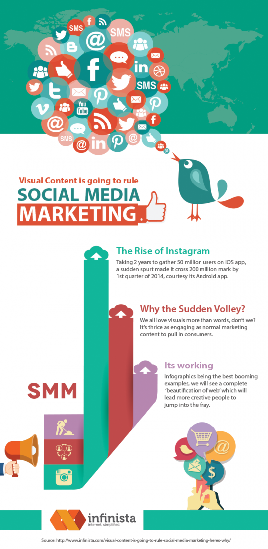 Visual Content is going to Rule Social Media Marketing