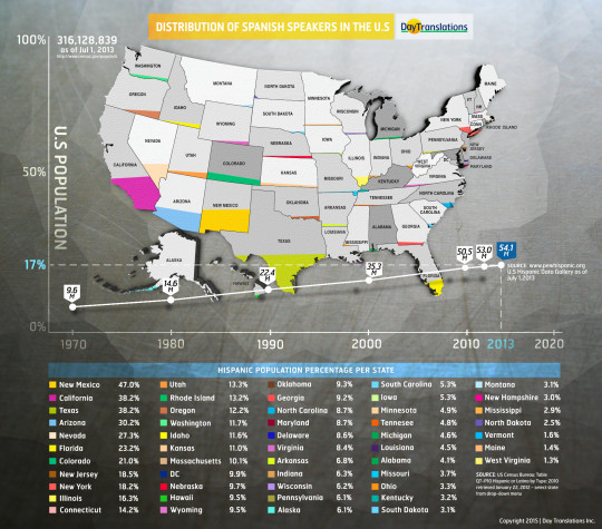 regiões dos EUA para quem fala espanhol