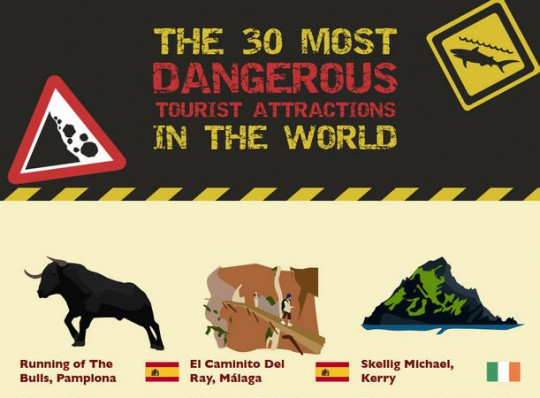 The 30 Most Dangerous Tourist Attractions In The World
