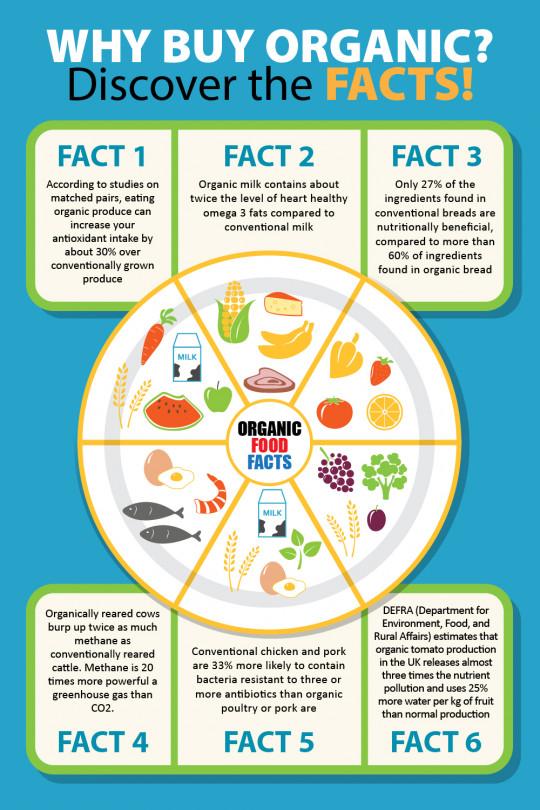 Why people choose Organic?