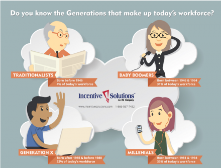 Do you know the generations that make up today