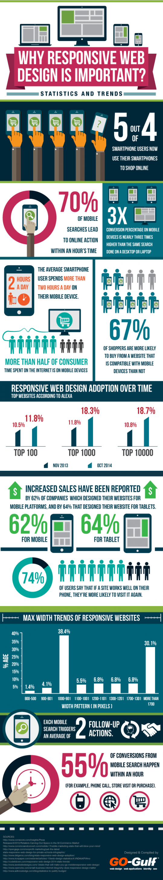 Why Responsive Web Design Is Important