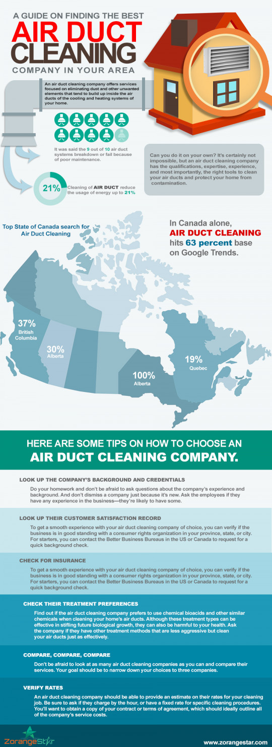 A Guide on Finding the Best Air Duct Cleaning Company in your Area