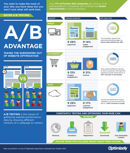 The Impact of A/B Testing