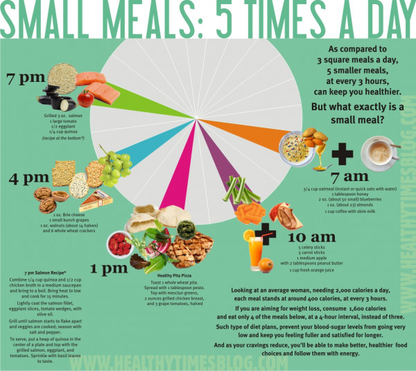 Small Meals: 5 Times A Day