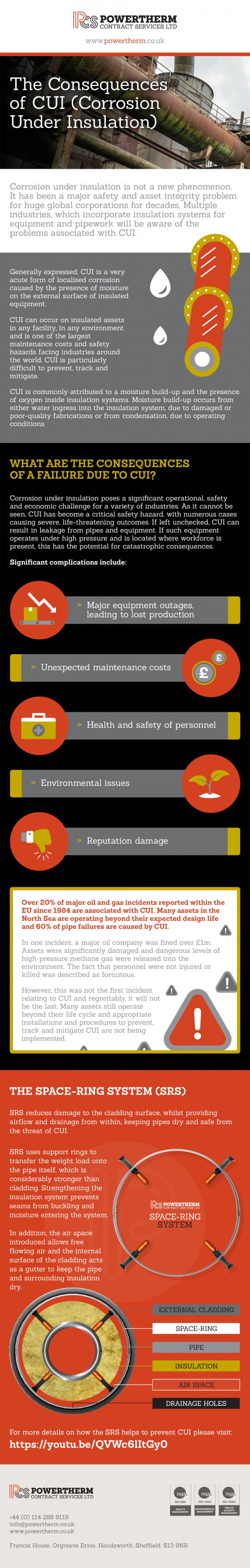 The Consequences of CUI (Corrosion Under Insulation)
