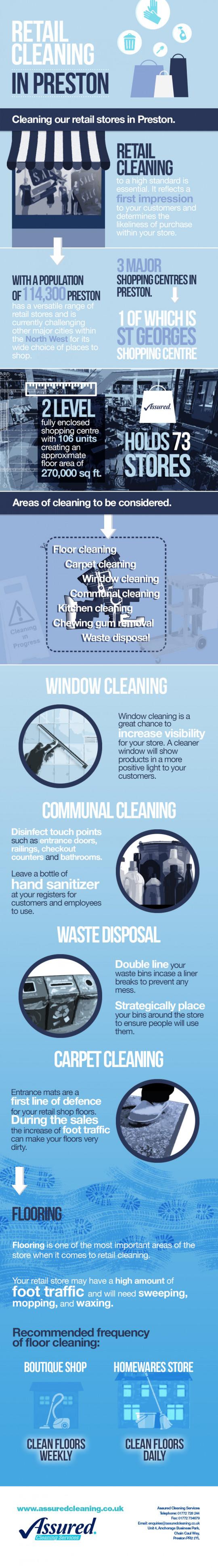 Retail Cleaning in Preston