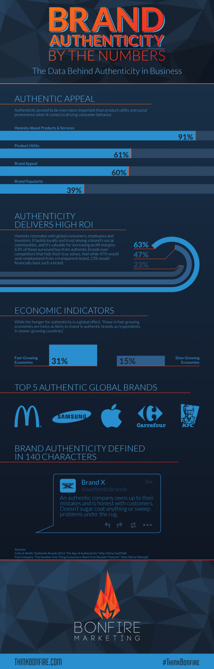 Brand Authenticity: By the Numbers