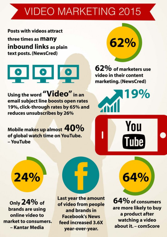 How to plan your video marketing strategy