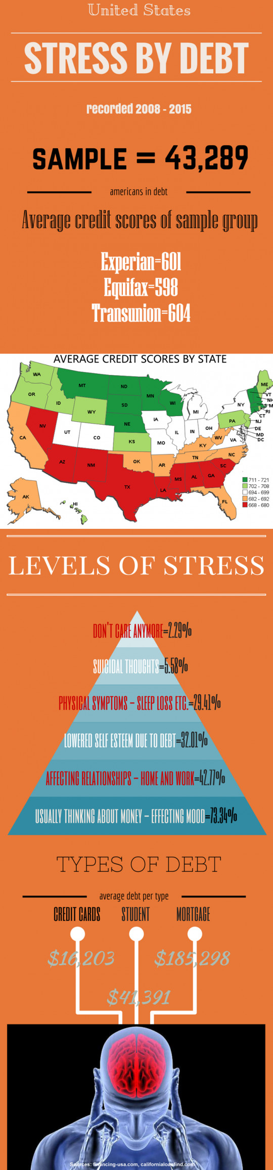 Stress by Debt