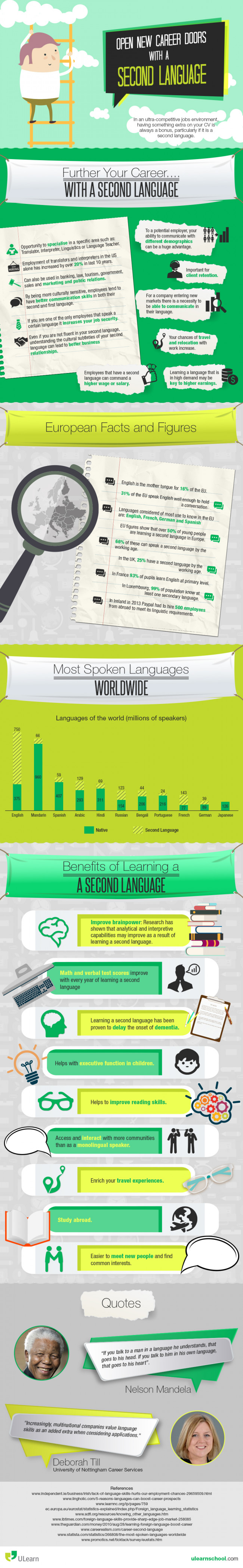 Infographic on Second Languages