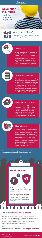 Developer Insurance: Guide to Renovating Properties