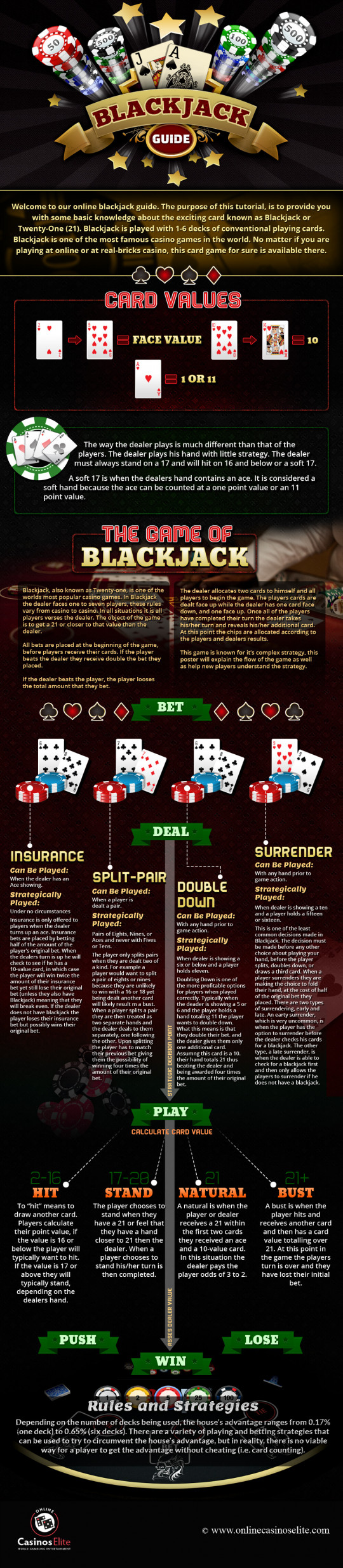 Online Blackjack Guide - Infographic