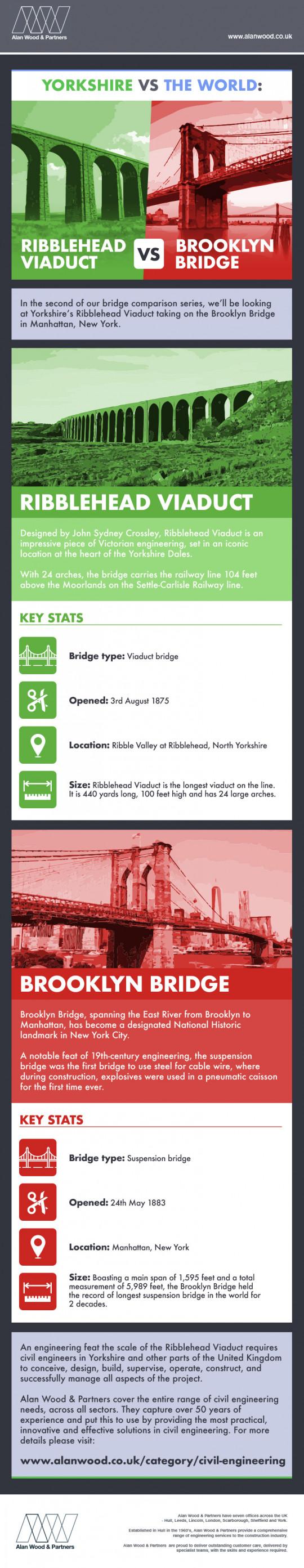 Ribblehead Viaduct vs Brooklyn Bridge