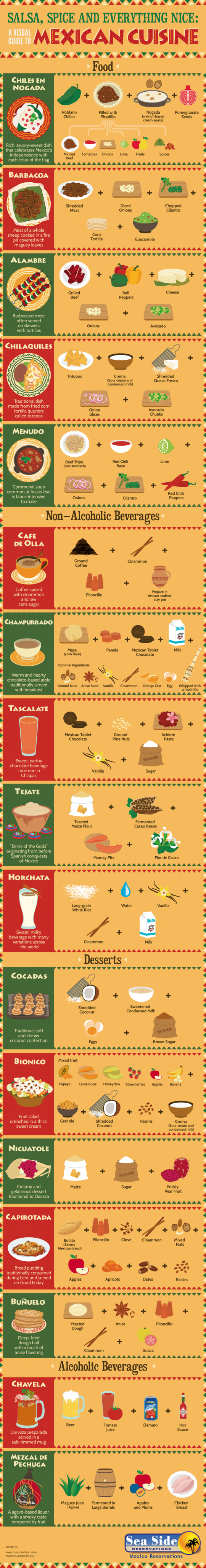 Salsa, Spice and Everything Nice: A Visual Guide to Mexican Cuisine