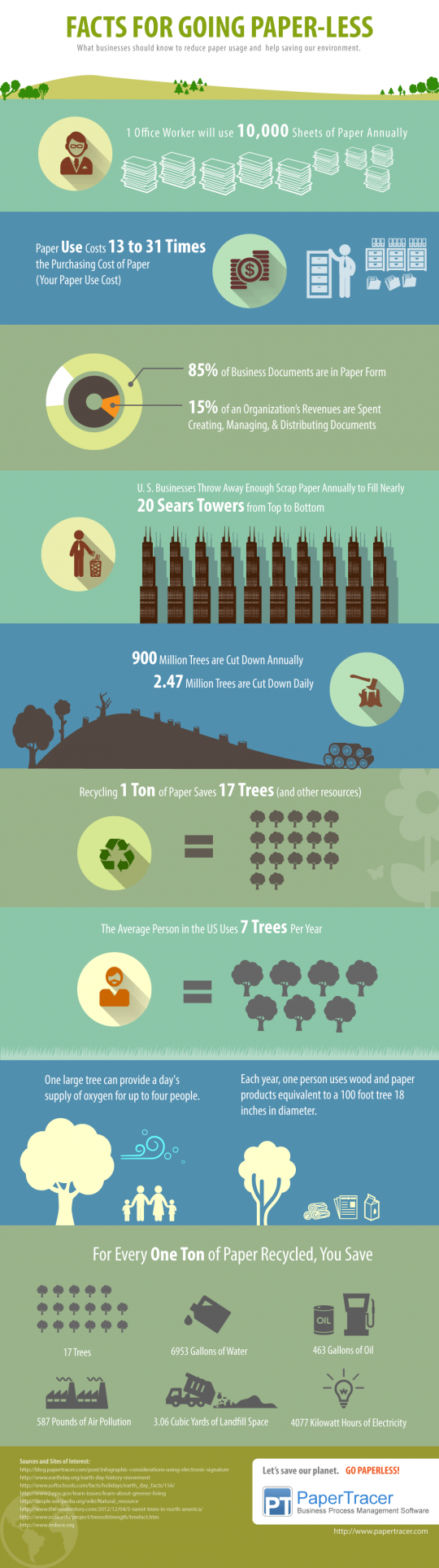 Know the Facts for Going Paperless [Earth Day Infographic]
