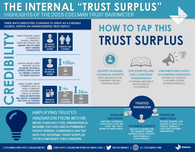 "Tapping the Internal ""Trust Surplus"" to Rebuild Credibility"