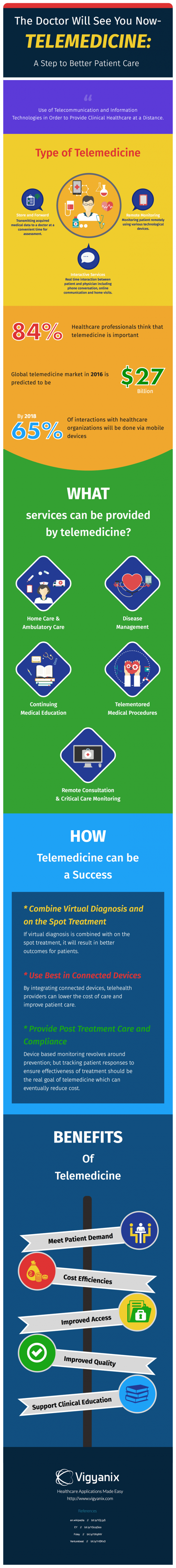 The Doctor Will See You Now � Telemedicine: A Step towards Better Patient Care