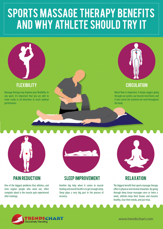 Sports Massage Therapy Benefits and Why Athlete Should Try It