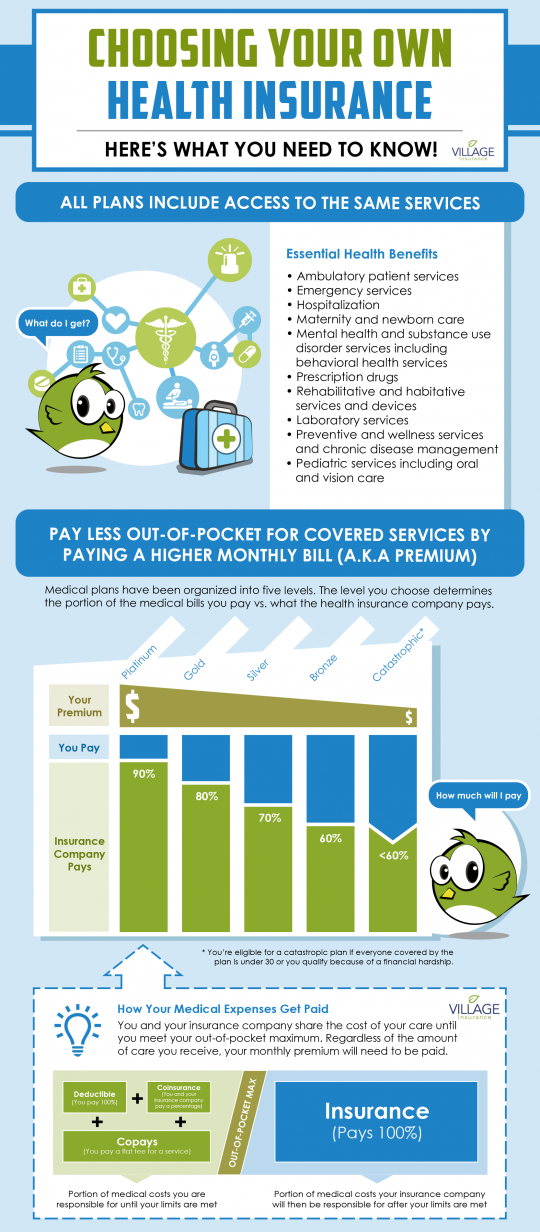 How to choose best Health Insurance Plan