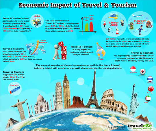 Economic Impact of Travel & Tourism