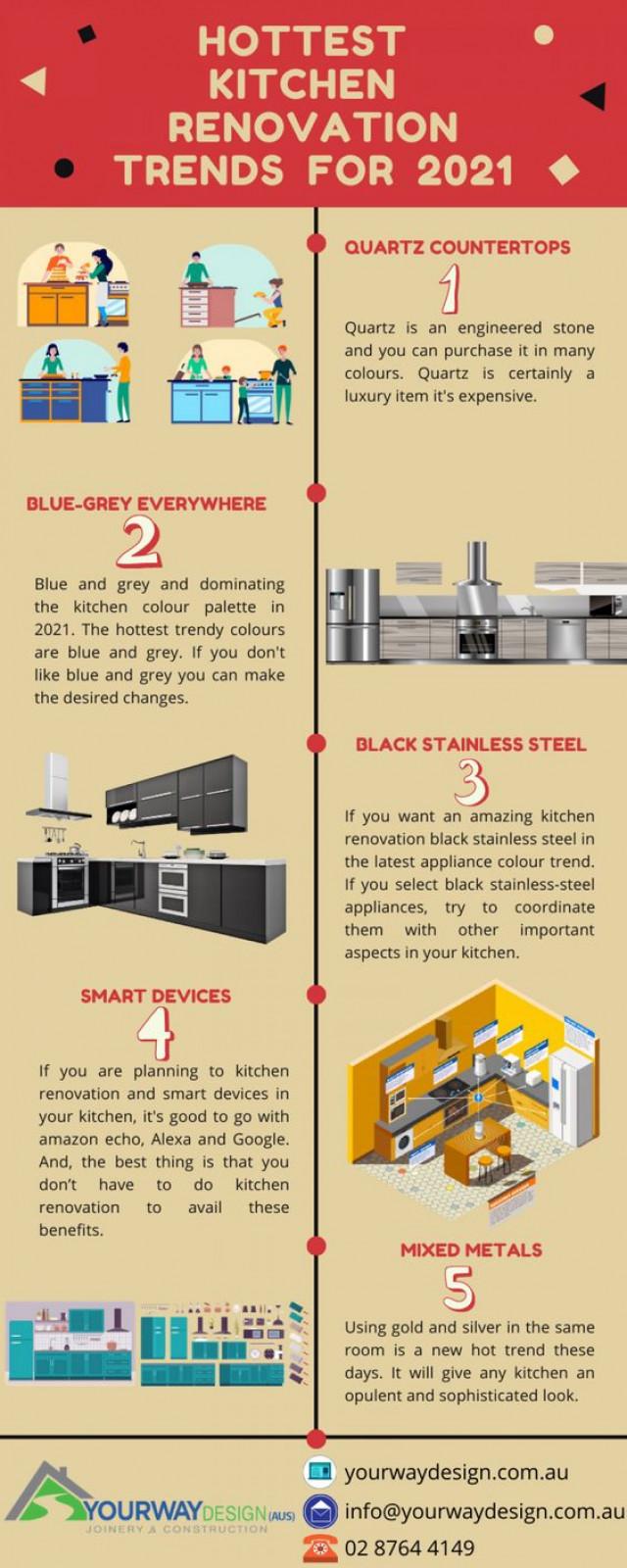 Hottest kitchen renovation trends for 2021