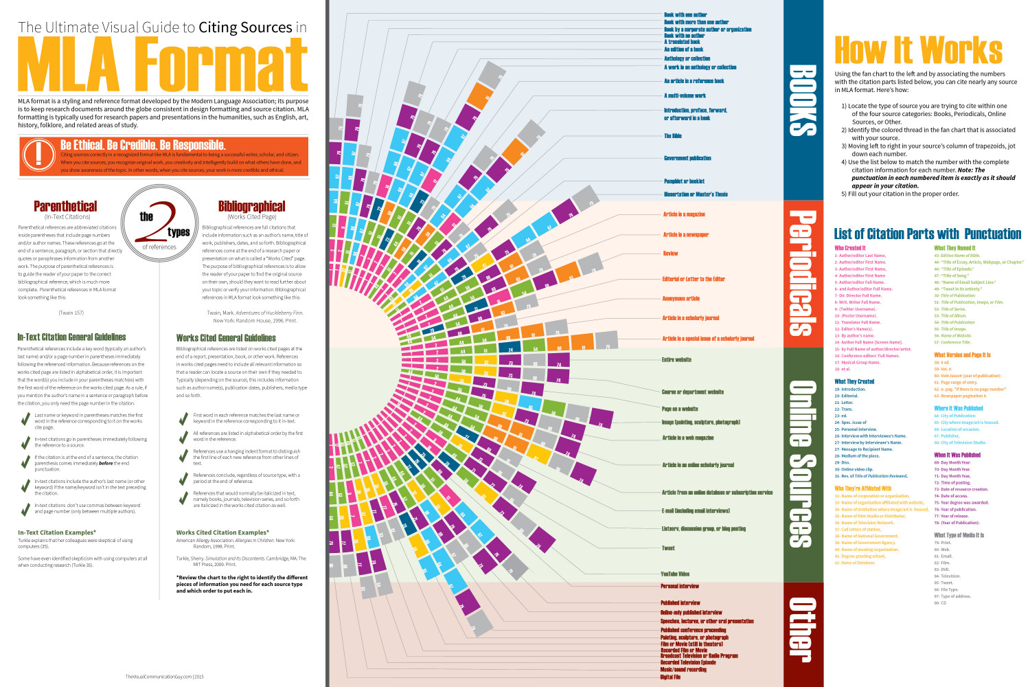 Ultimate Visual Guide to Citing Sources in MLA Format
