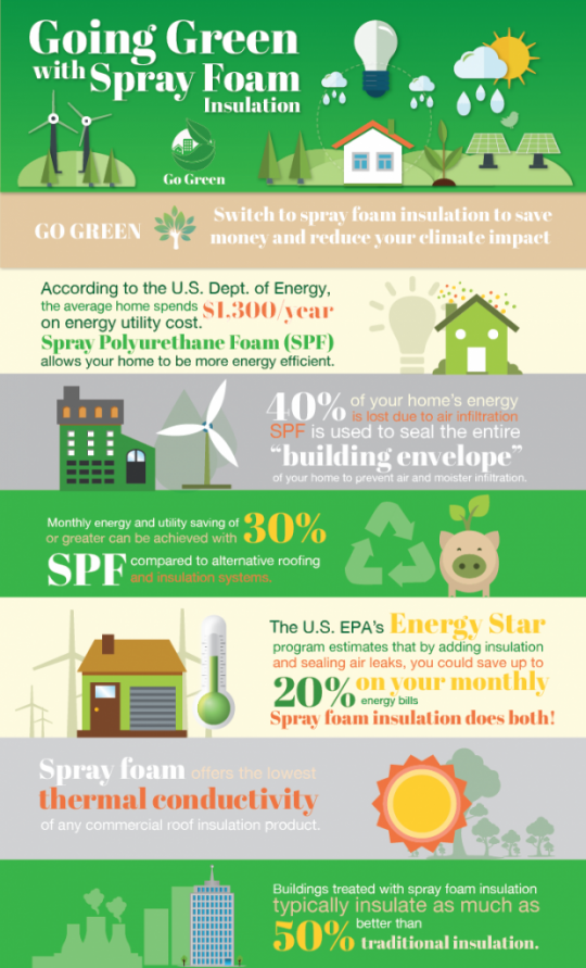 How Does Spray Foam Insulation Benefit You?