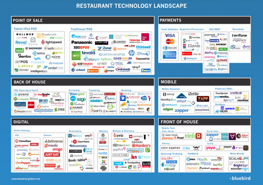 Restaurant Technology Market (2015)