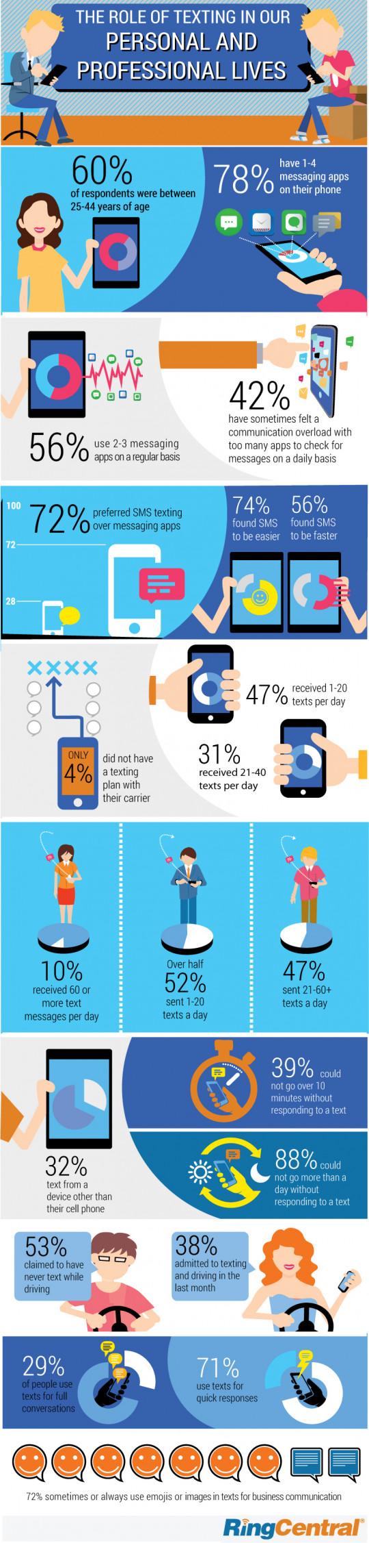 Infographic: Survey Shows Just How Much Texting Matters at Work