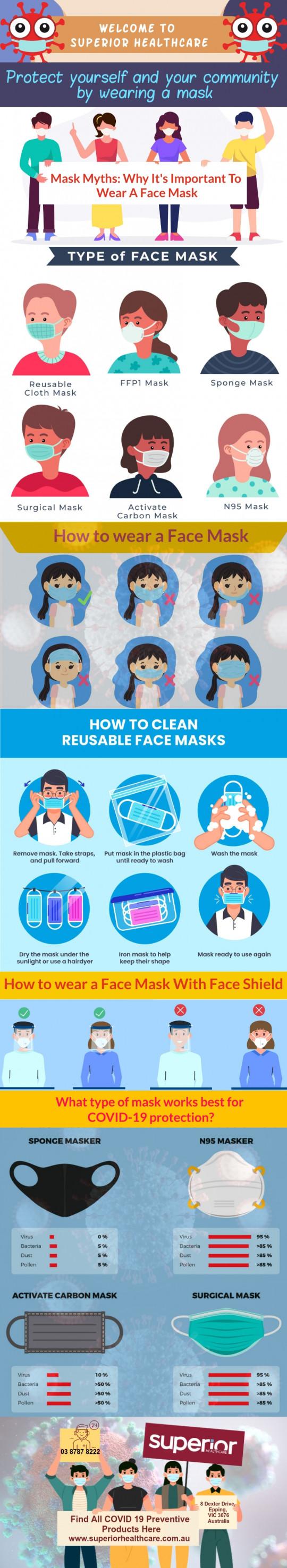 Mask Myths: Why It