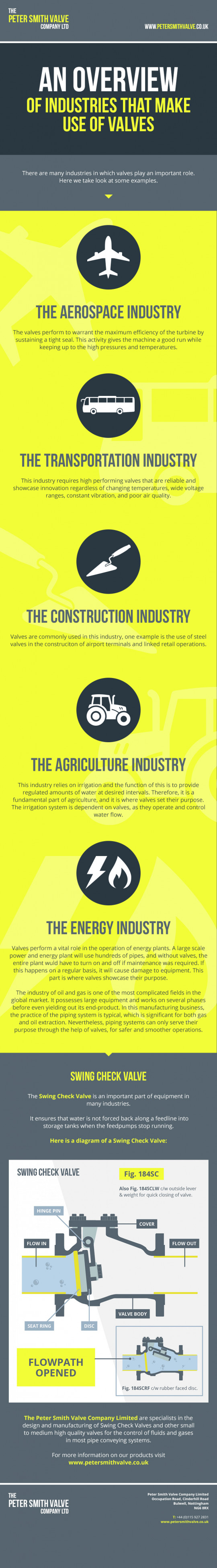 An Overview of Industries That MAKE Use OF Valves