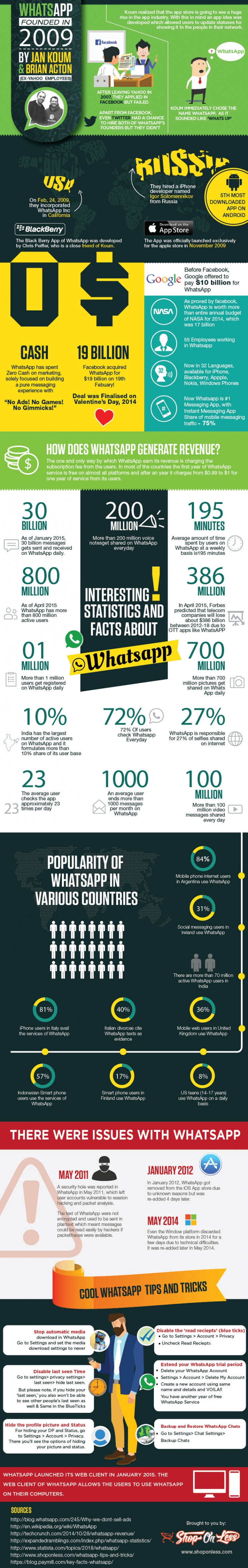 40+ Freaky Facts & Stats about Whatsapp
