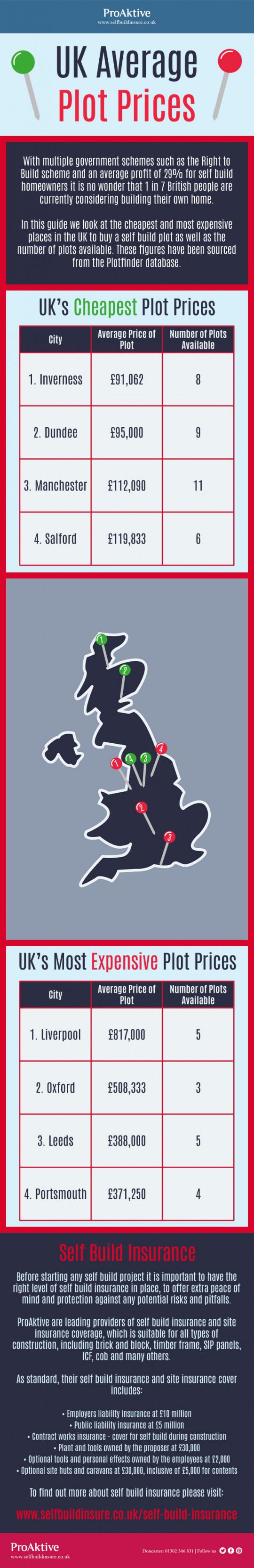 UK Average Plot Prices
