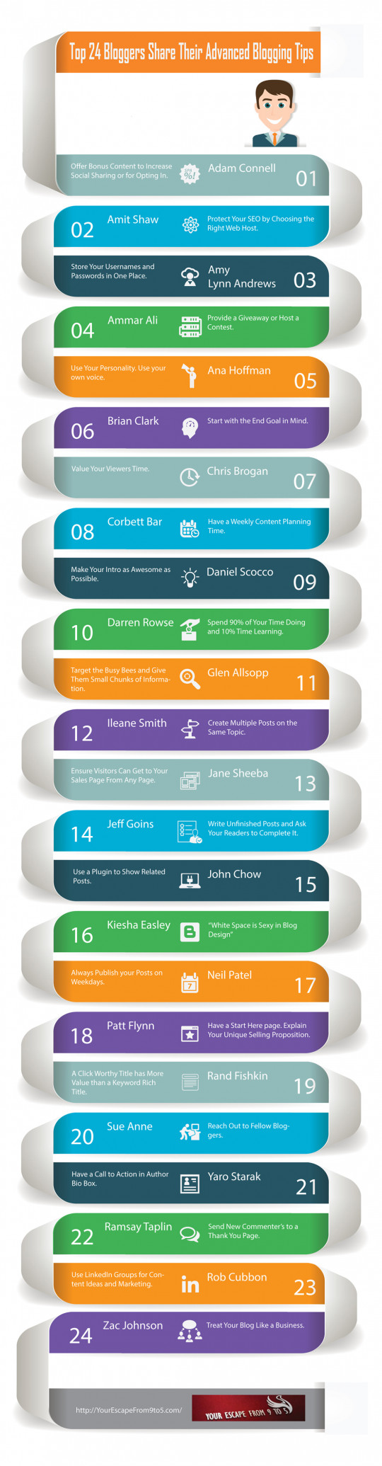 Top 24 Bloggers Share Their Advanced Blogging Tips – INFOGRAPHIC