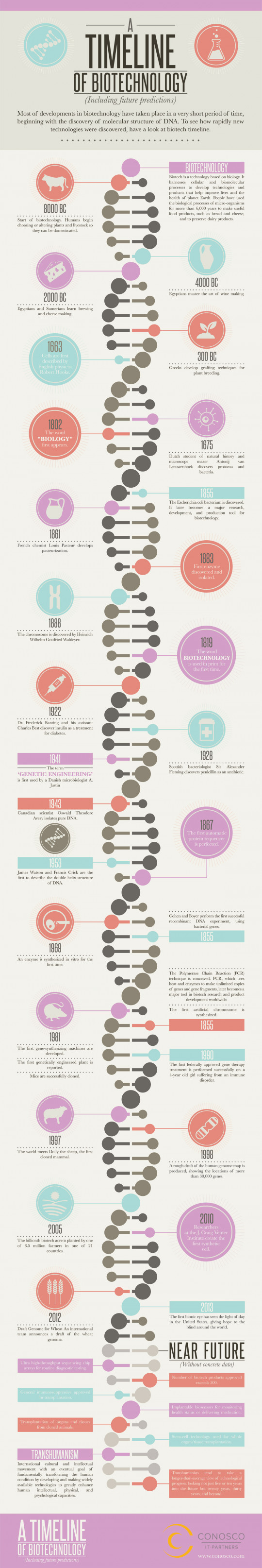 A Timeline of Biotech (Including Future Predictions)