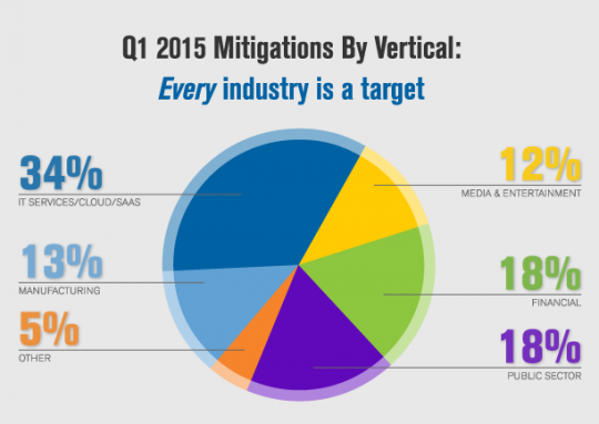 Verisign Q12015 DDoS Trends