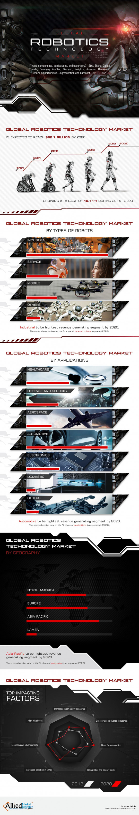 Global Robotics Technology Market (Types, Components and Geography) - Size, Share, Global Trends, Company Profiles, Demand, Insights, Analysis, Research, Report, Opportunities, Segmentation and Forecast, 2014 - 2020