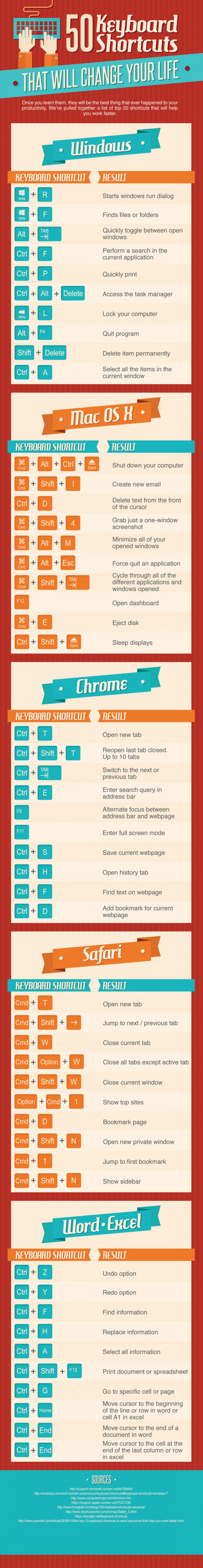 50 Keyboard Shortcuts Which Will Change Your Life