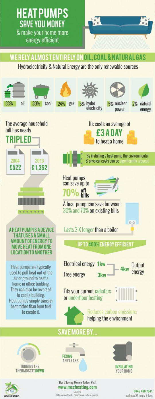 How Heat Pumps Save You Money