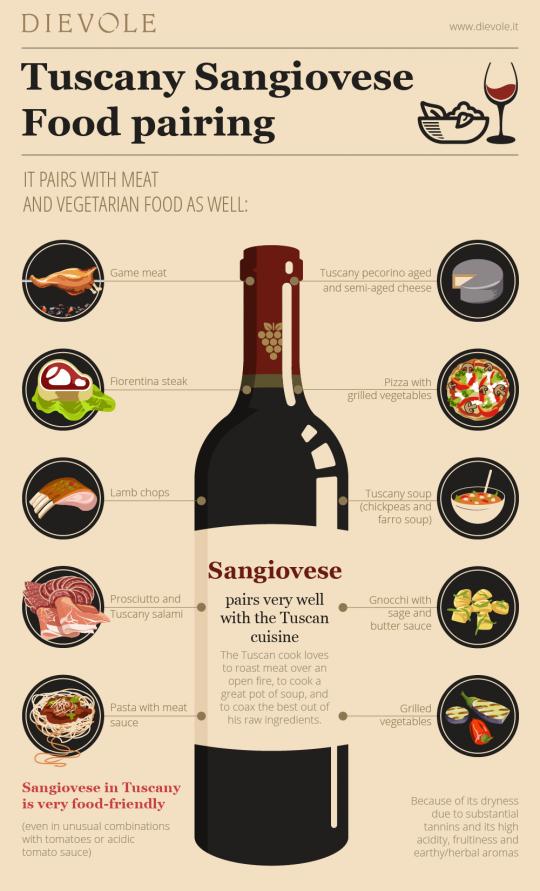 Tuscany Sangiovese Food pairing