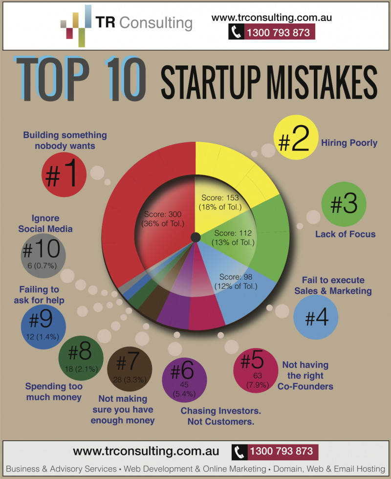 244605? w=800 - Got a Startup? Here Are 3 Mistakes You Need to Avoid