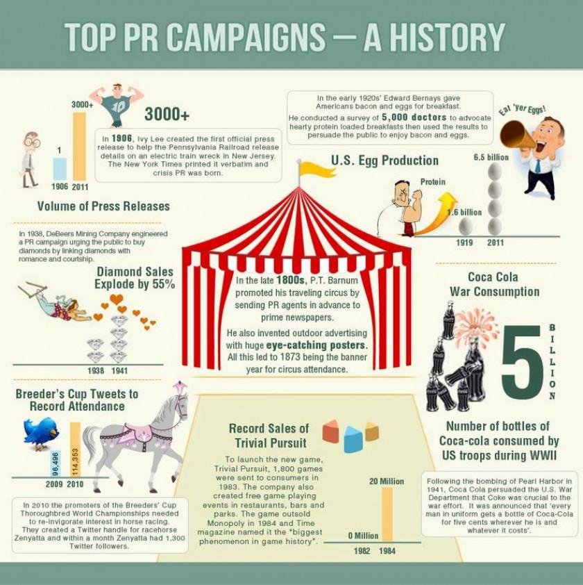 Top PR Campaigns - A History
