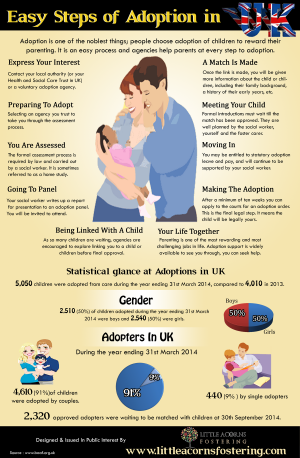 Easy Steps of Adoption in UK
