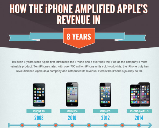 Happy Birthday! How the iPhone Amplified Apple