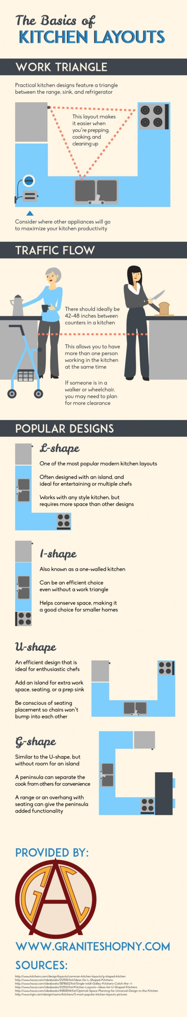 THE BASICS OF KITCHEN LAYOUTS