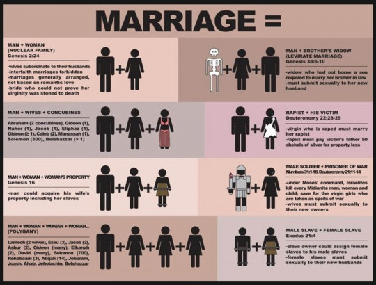 Marriage According to the Bible