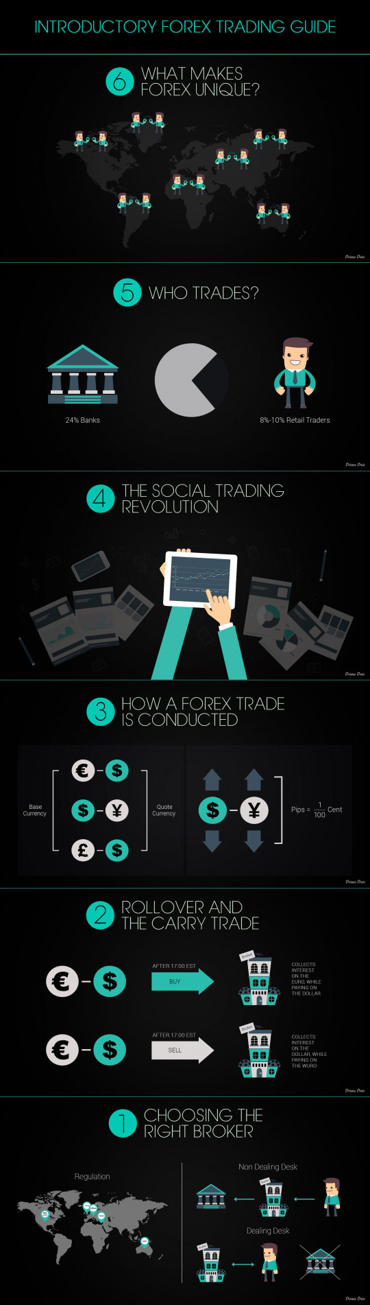 Introductory Forex Trading Guide